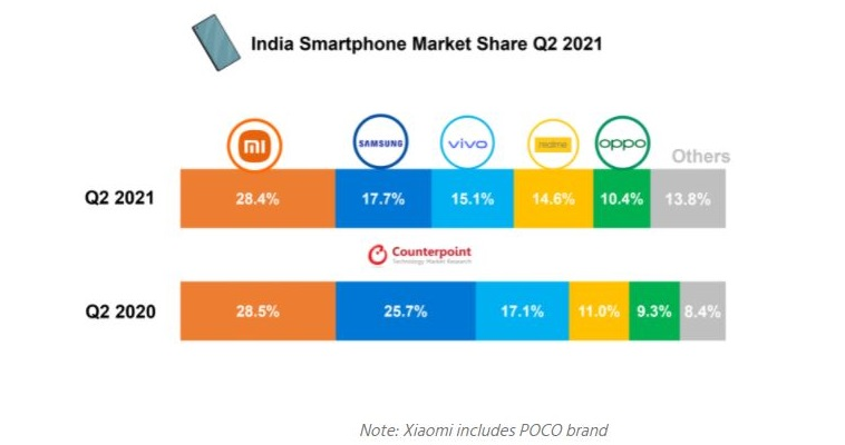 Samsung India is losing ground to phone brands so small they barely register