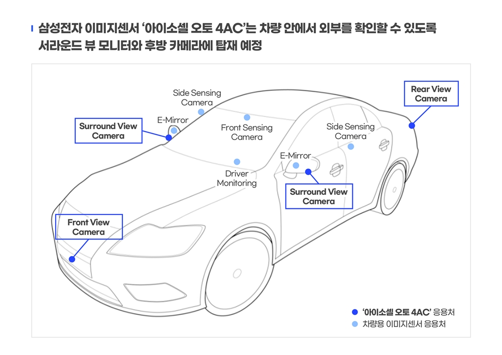 Samsung ISOCELL Auto 4AC camera sensor placement in cars