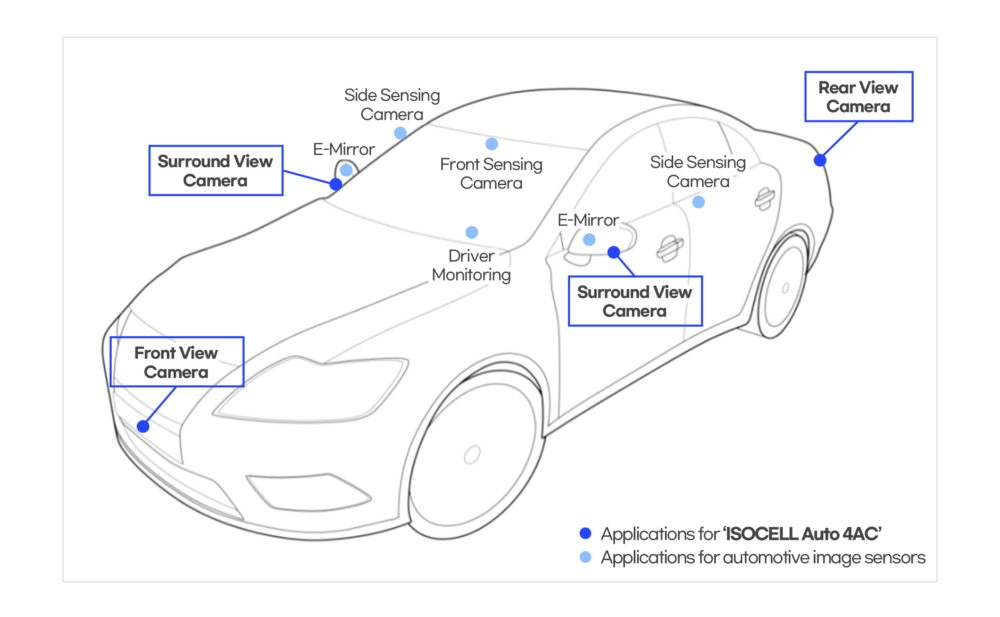 Samsung ISOCELL Auto 4AC Camera Sensor Placement In Connected Cars Automobiles