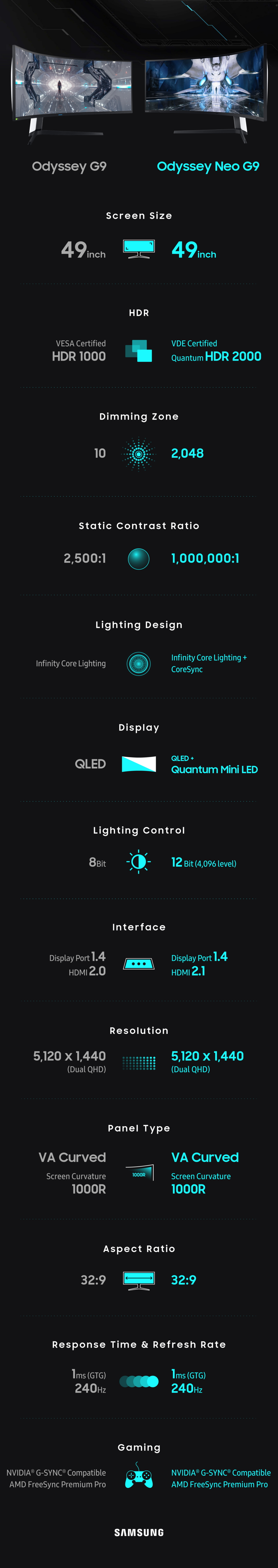 Samsung Odyssey Neo G9 Features Infographics